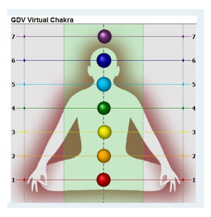 Alignment of the chakras after the VoE Meditation