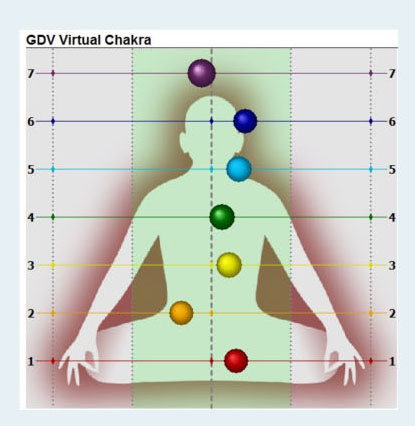 Alignment of the chakras before the VoE Meditation